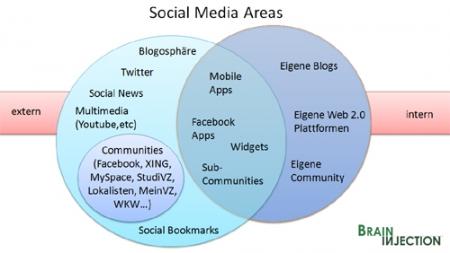 social media areas