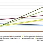 Unternehmen planen mehr Budget für Marketingdienstleister