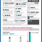 Infografik: Der Social Media Manager