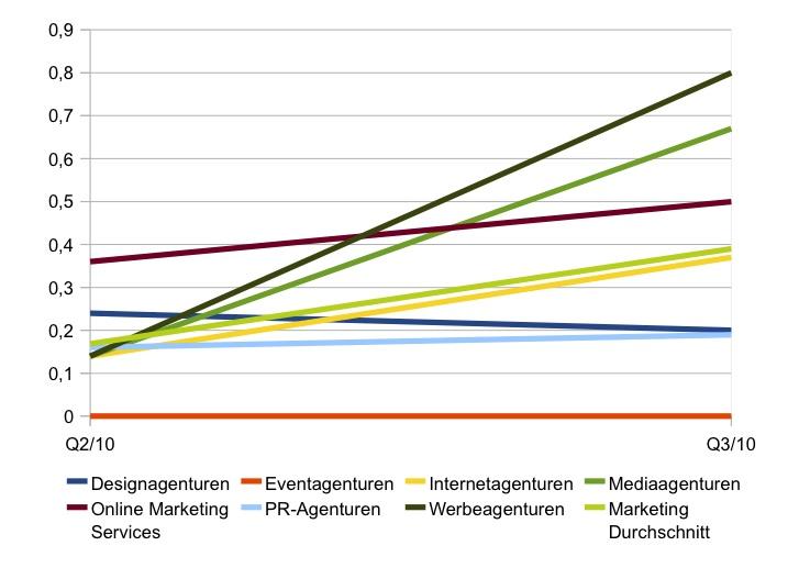 Steigende Budgets für Marketingdienstleister