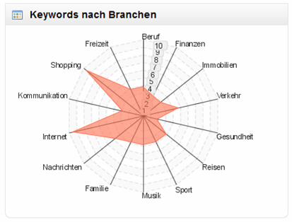 Sisitrix Keywords Branchen