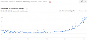 Content Marketing als Trend