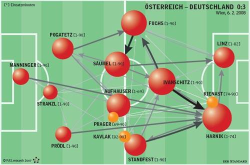 fußball netzwerk