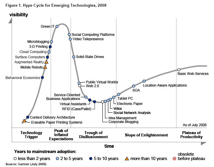 gartner hype cycle 2008 internet online mobil
