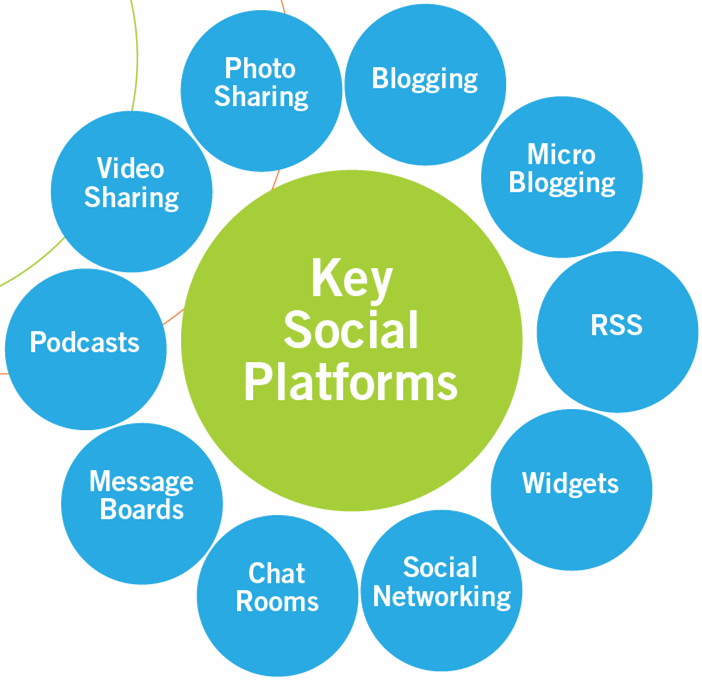 social media tools plattformen