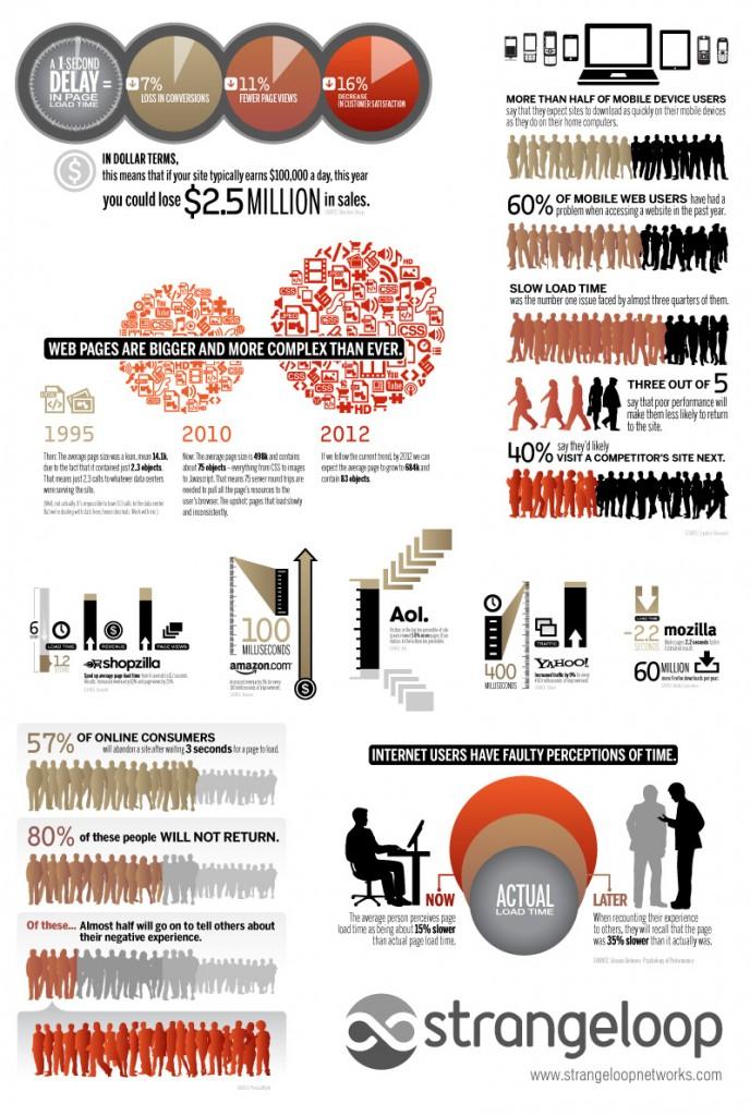 Infografik: Seitenladegeschwindigkeit zählt