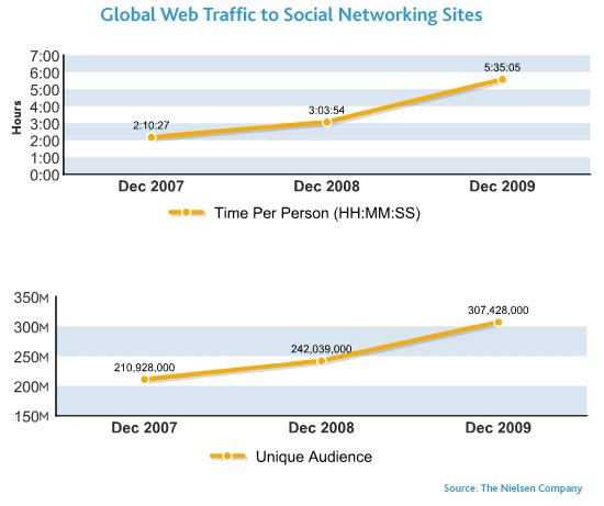 Social Media 2009